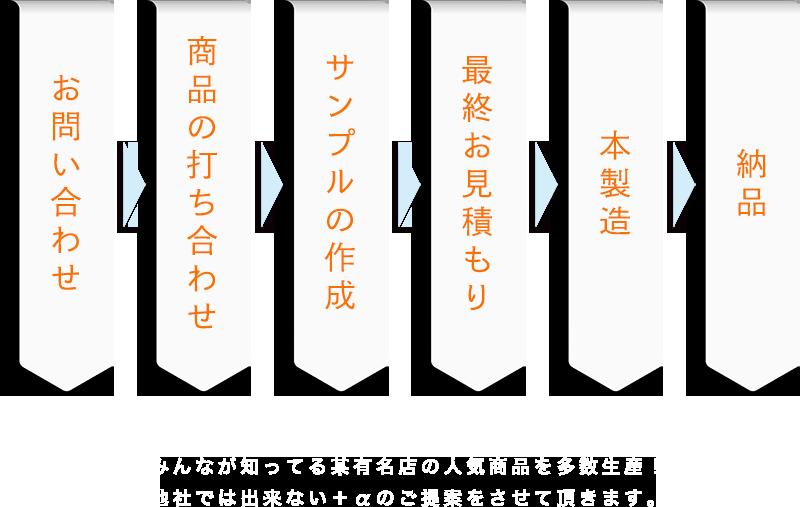 http://nikkenfoods.jp/wp/wp-content/uploads/2018/09/making.png